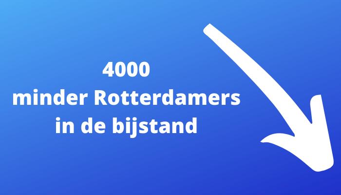 Minder Rotterdammers in de bijstand